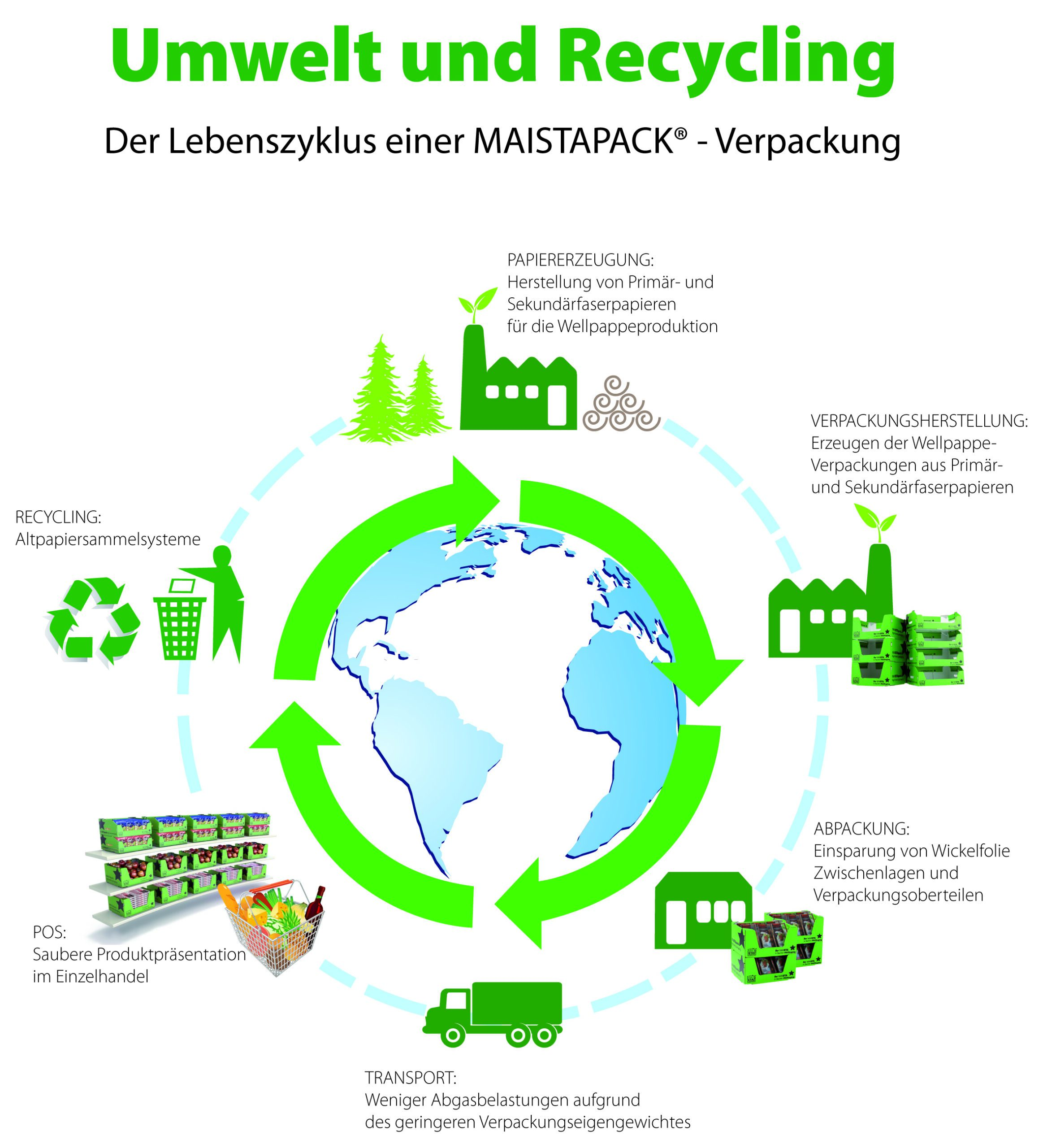 Nachhaltigkeit Verpackung Kartonage Wellpappe